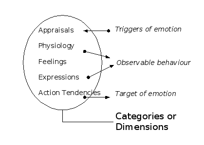 emotion-components